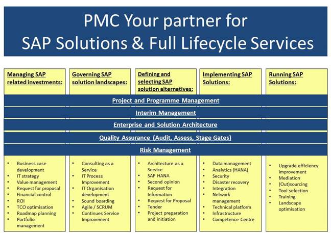 PMC Your Partner for SAP Solutions & Full Lifecycle Services